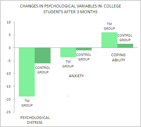 graph changes in stress related variables in college students after 3 months of transcendental meditation practice