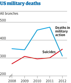 US army suicides rising