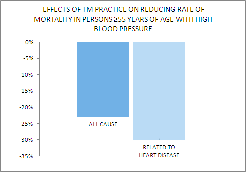 reduce blood pressure transcendental meditation 3