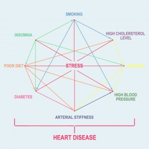 heart disease stress prevention links advice