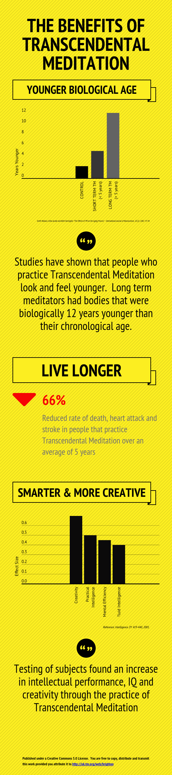 Infographic-Transcendental-Meditation-Brighton-Younger-Longer-Life-Smarter