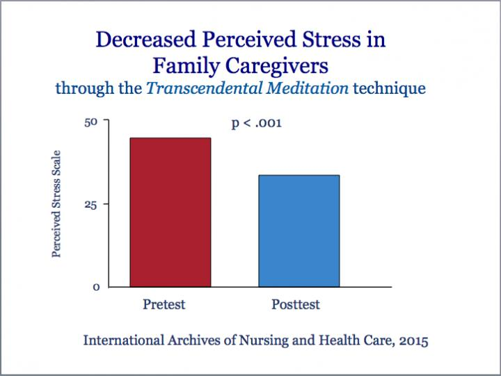 family caregivers mental health stress relief study