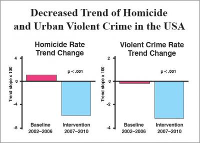urban crime violence rate decrease maharishi effect meditation tm