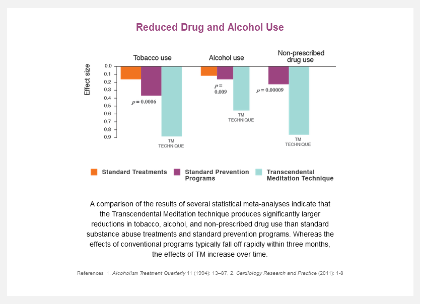 reduced alcohol drug use graph